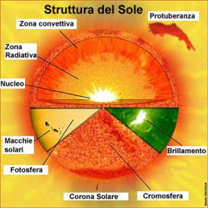 struttura_sole